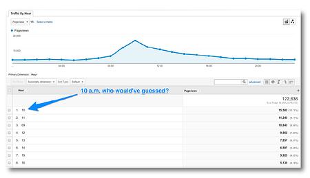 báo cáo Google Analytics