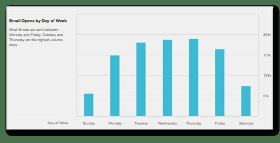 dữ liệu từ cách làm email marketing của MailChimp và Wordstream