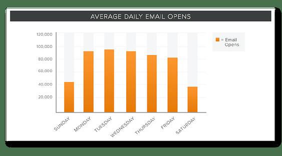 thứ Ba vẫn là tuyệt vời nhất theo cách làm email marketing của Hubspot