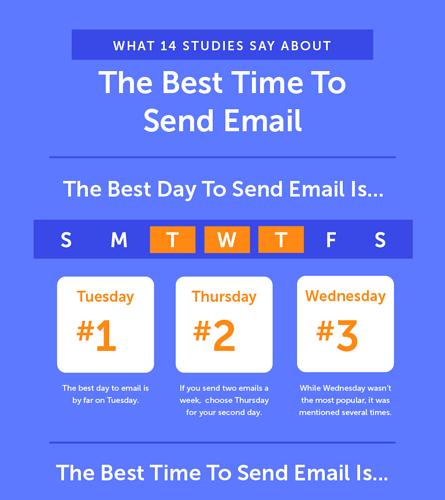 Thời điểm gửi email tốt nhất