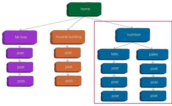 ví dụ về cấu trúc silo