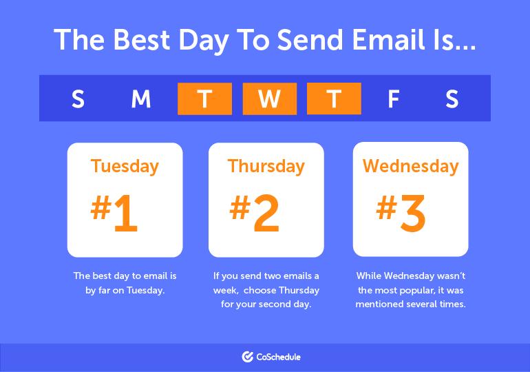 Cách làm email marketing: Ngày tốt nhất để gửi email