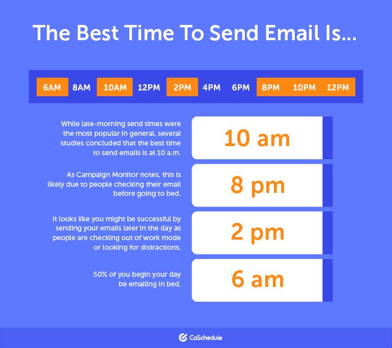 10 giờ sáng, 8 giờ tối, 2 giờ chiều và 6 giờ sáng là các thời gian tuyệt vời để email