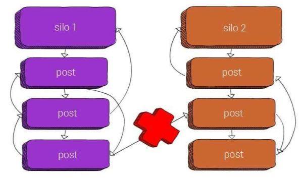 internal link với các nhóm silo khác nhau