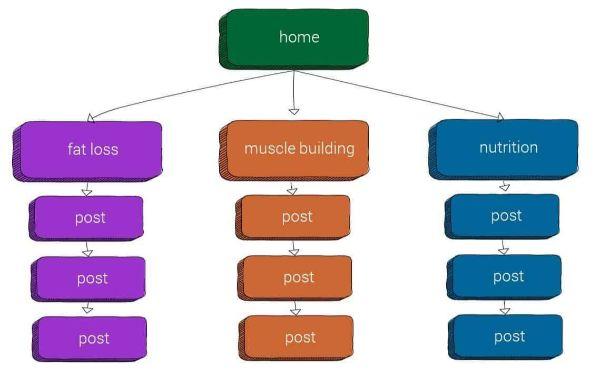 cấu trúc silo mẫu
