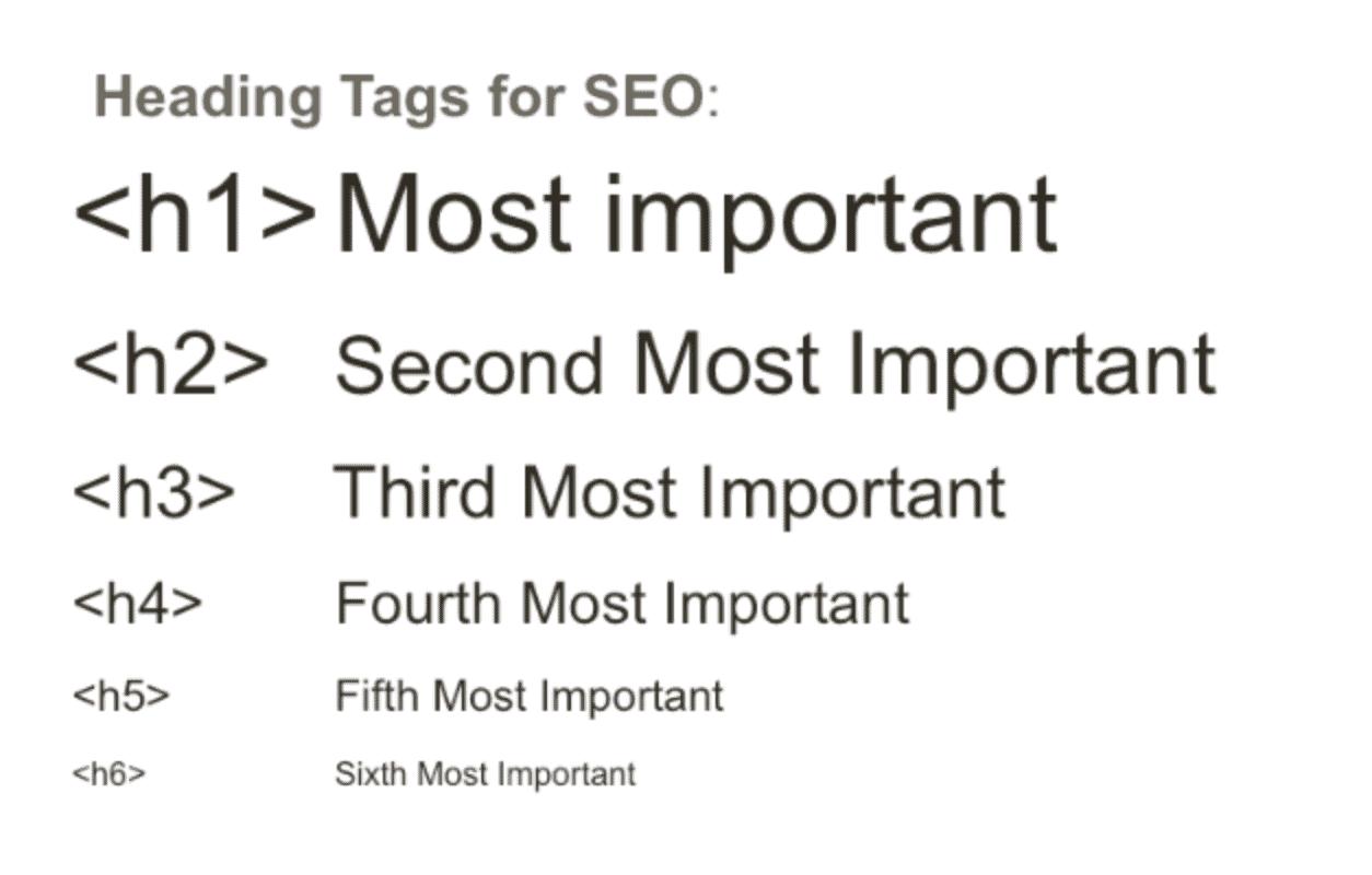 Sử dụng các Thẻ tiêu đề (Heading) khi viết blog